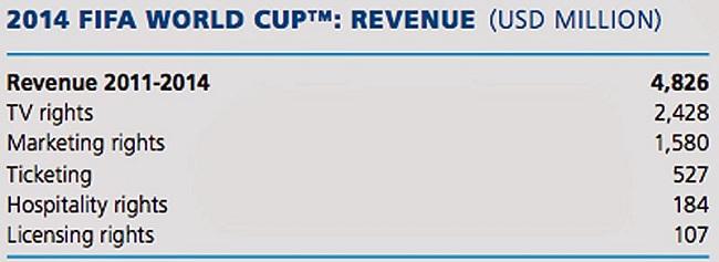 FIFA, $15 billion